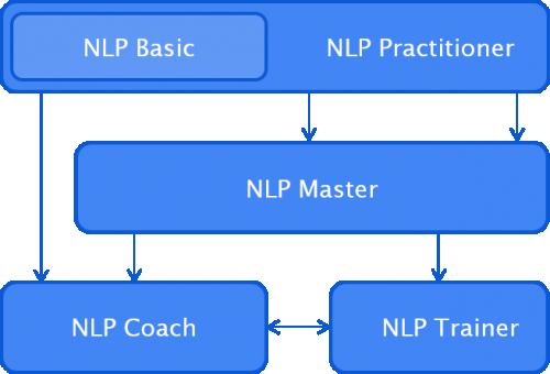 NLP-Ausbildungen-berlin-koeln-muenchen-mallorca
