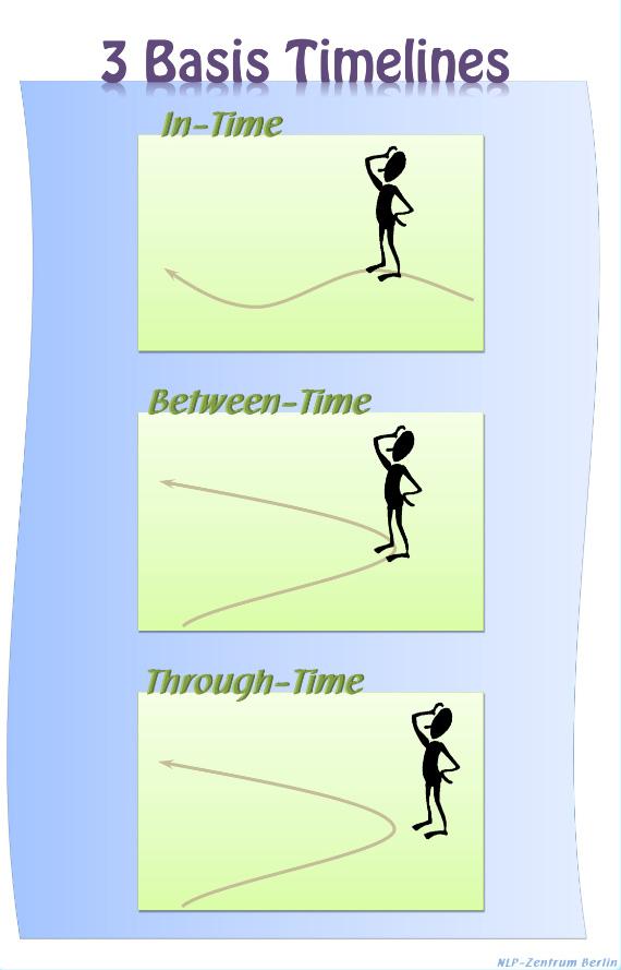 NLP Format Timeline Timelinevarianten